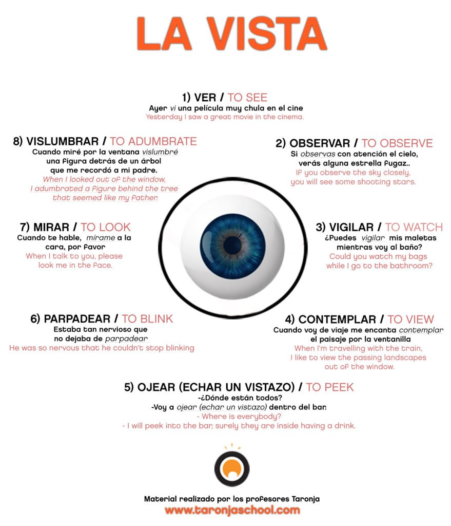 Spanish idioms related to the sense of sight.