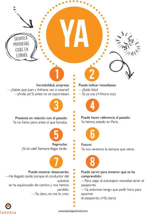 Meanings of the word YA in Spanish